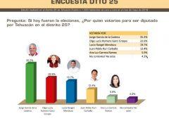 Encuesta da amplia ventaja a Jorge García